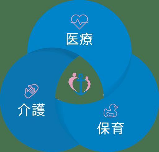 医療・介護・保育の3職種に特化